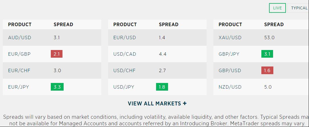 Paires de devises Forex.com