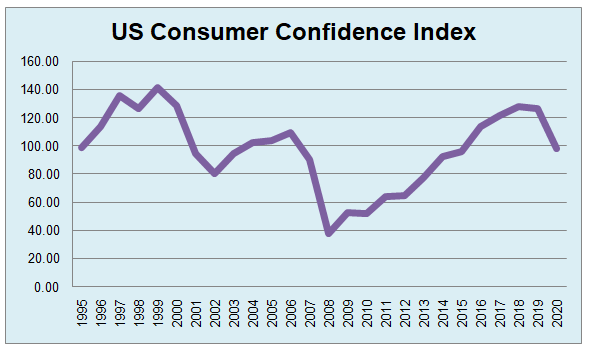 Consumer Confidence Indicators