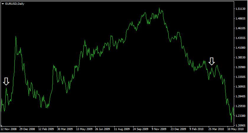 Money Supply Indicators