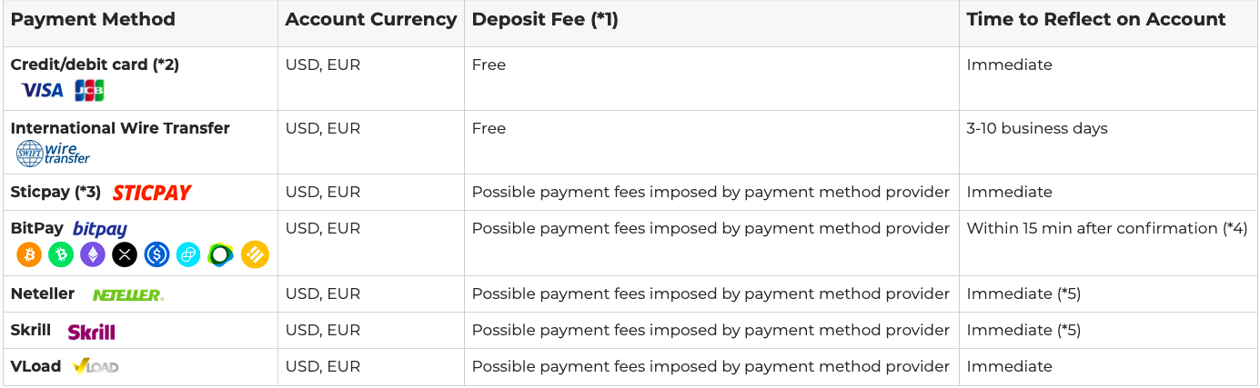 Review of Axiory payment methods