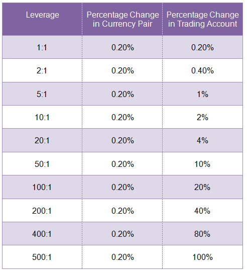 Leverage in Trading