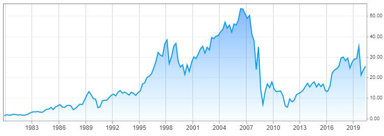 Mistakes Investors Make