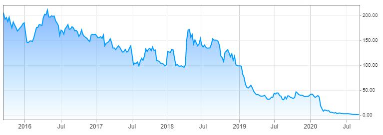 Growth Stock Portfolio