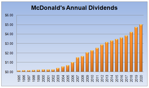 High Dividend Yields