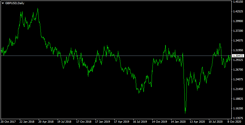 Easiest Forex Trading Hedging Strategy