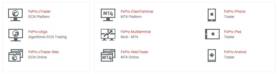 FxPro forex trading broker platforms