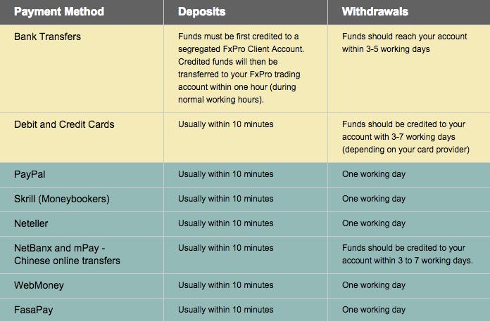 FxPro forex broker deposit
