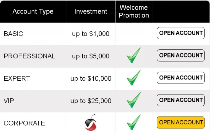 CherryTrade Reviews Binary Options