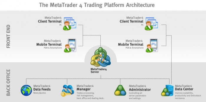 MetaTrader4 Review forex mt4