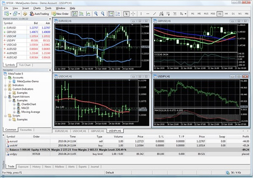 MetaTrader 5 Review forex