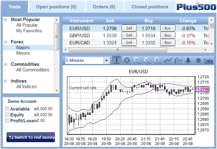 Plus500 Metatrader