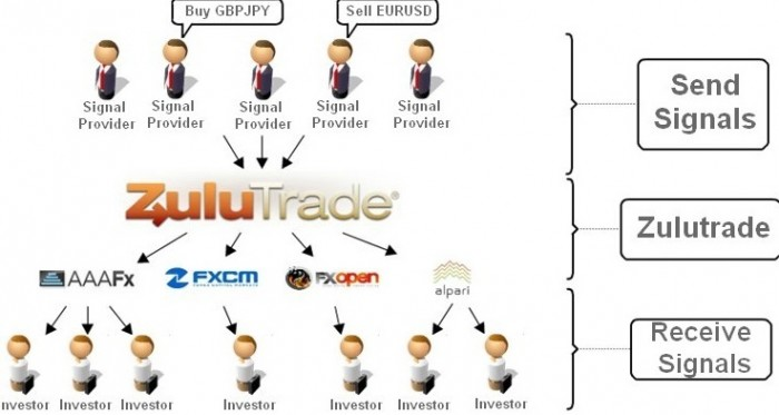 ZuluTrade Review Platform