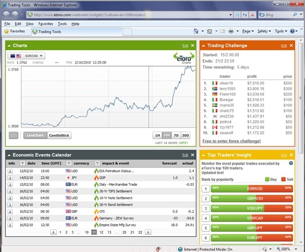 eToro OpenBook review charts