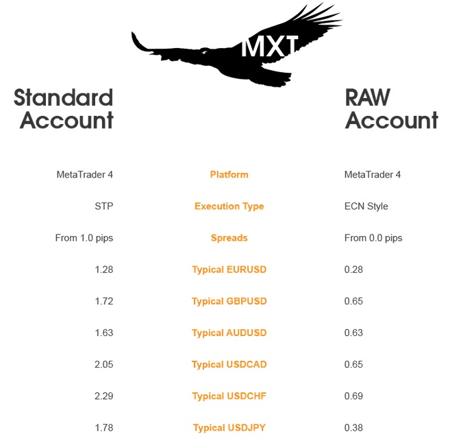 Mxt forex review