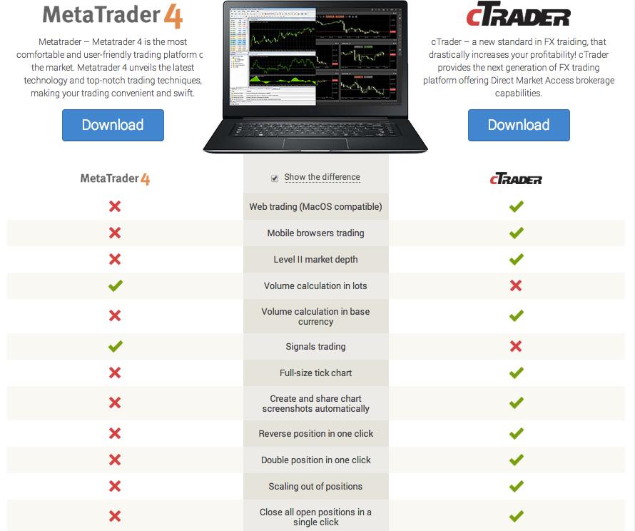 OctaFX reviews platforms