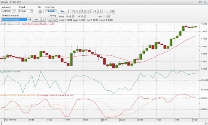 eToro Reviews of Trading Platforms