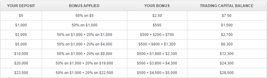 XM Deposit Bonus table