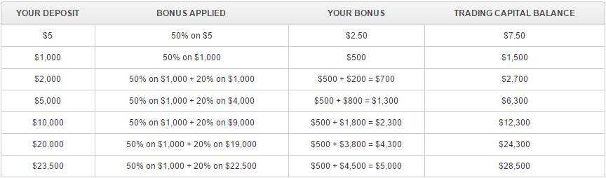 XM Deposit Bonus table