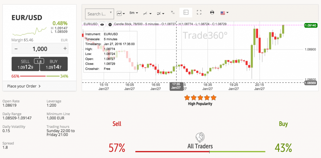 Trade360 Reviews of Trading Platforms