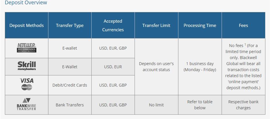 blackwell banking methods