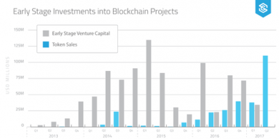 ico-investment-volumes