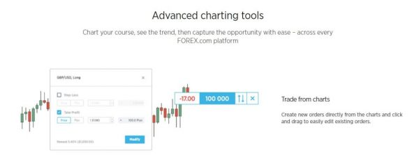 forex com charting options