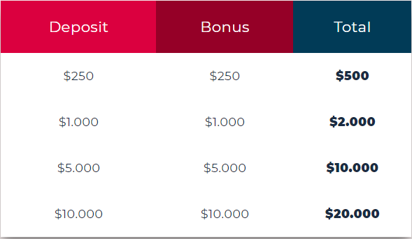 EverFX deposit bonus