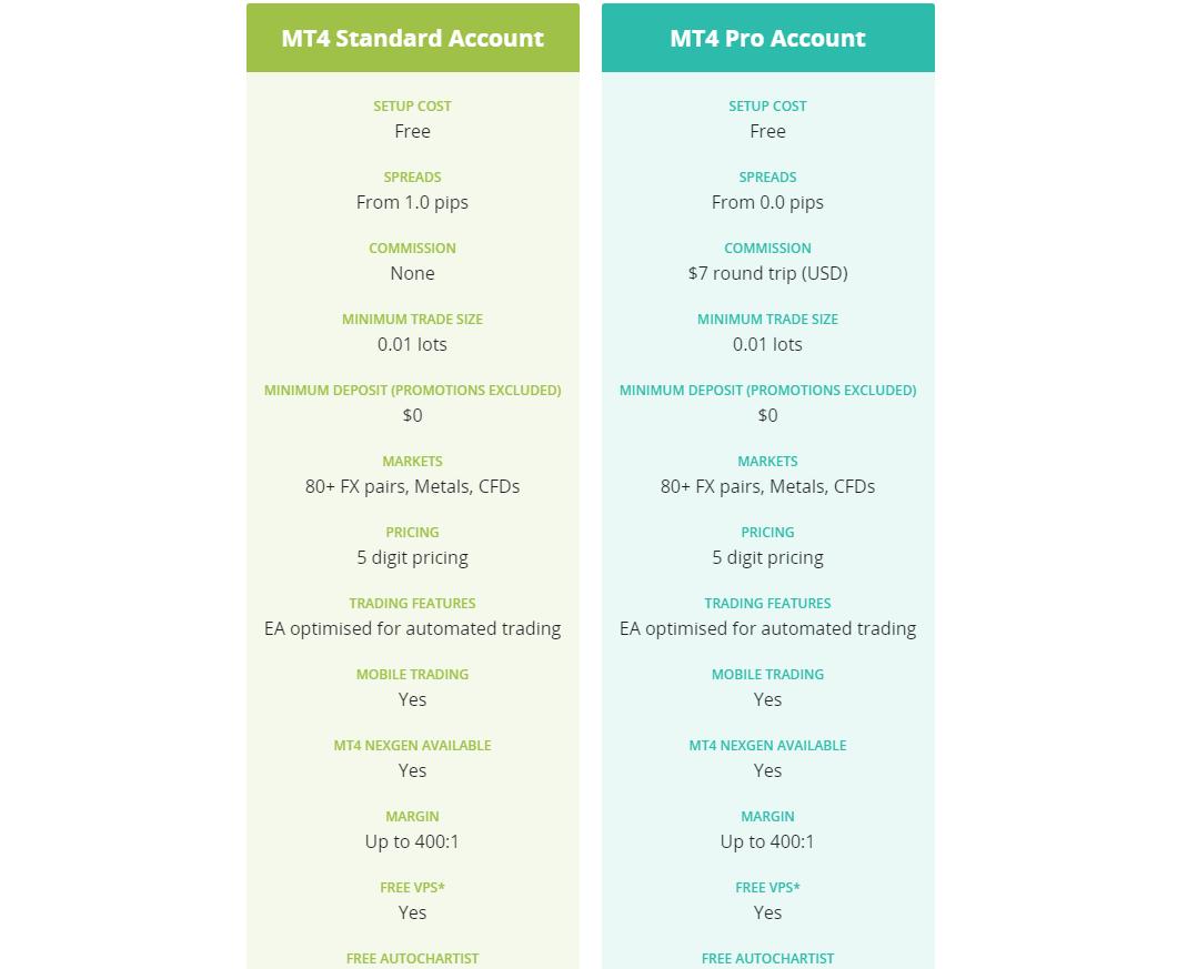 Tipos de cuenta y plataformas